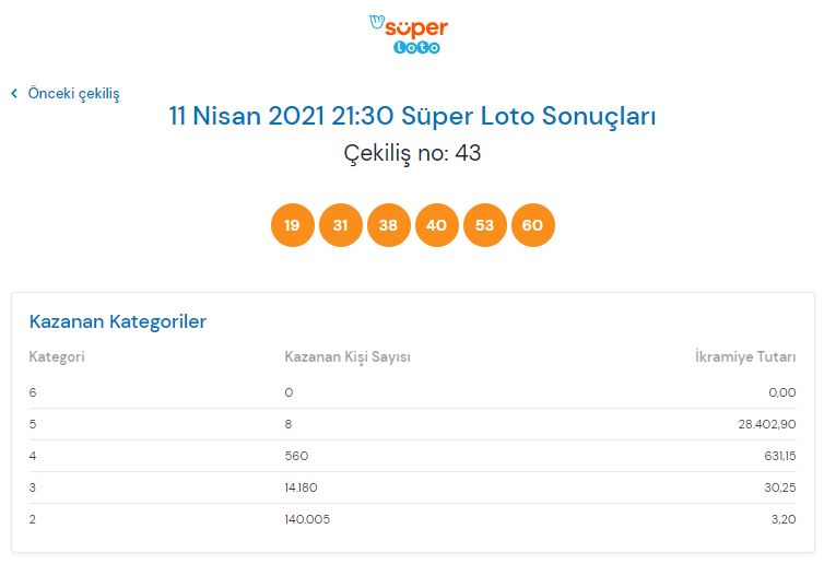 Süper Loto çekiliş sonucu sorgulama 11 Nisan 2021 Pazar
