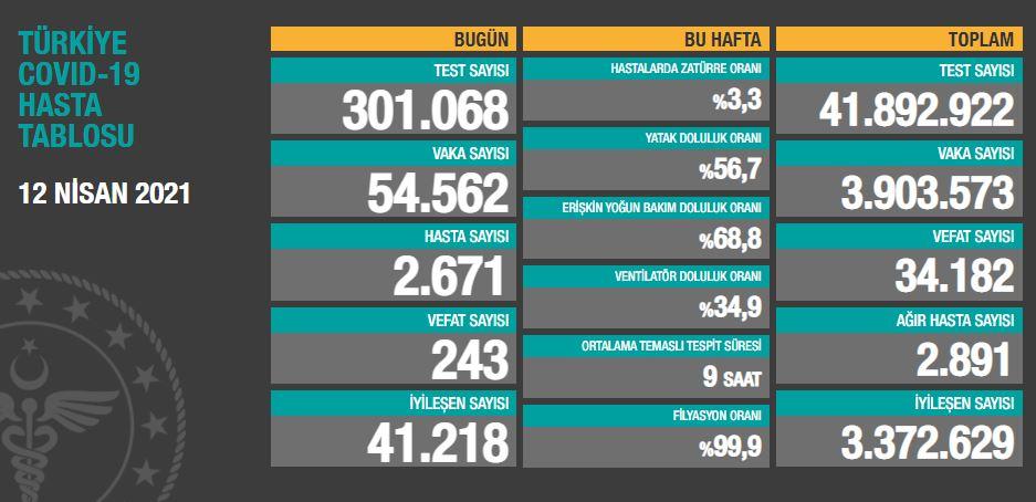 12 Nisan 2021 Pazartesi Türkiye Günlük Koronavirüs Tablosu | Bugünkü korona tablosu| Vaka ve ölüm sayısı kaç oldu?