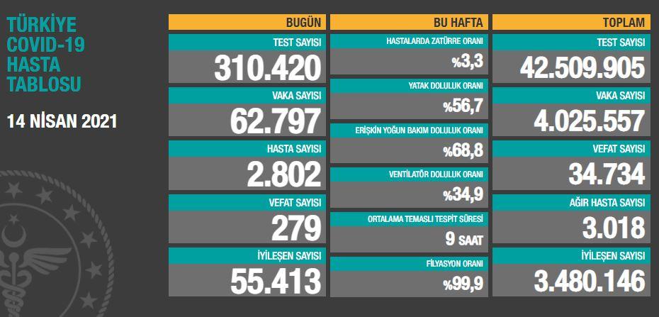 14 Nisan 2021 Çarşamba Türkiye Günlük Koronavirüs Tablosu | Bugünkü korona tablosu| Vaka ve ölüm sayısı kaç oldu?