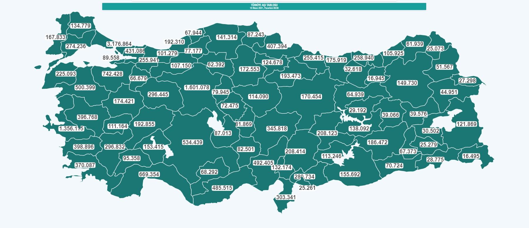 3 milyon 175 bin 5 Ankarada 1 milyon 599 bin 907 İzmir de ise 1 milyon 355 bin 164 oldu
