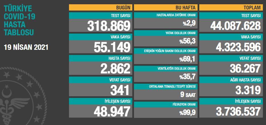 19 Nisan 2021 Pazartesi Türkiye Günlük Koronavirüs Tablosu | Bugünkü korona tablosu| Vaka ve ölüm sayısı kaç oldu?