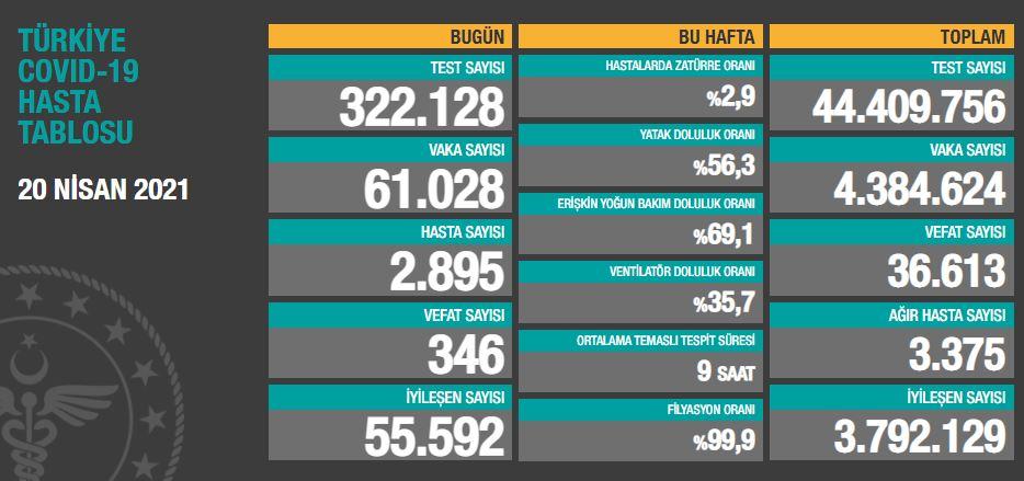 20 Nisan 2021 Salı Türkiye Günlük Koronavirüs Tablosu | Bugünkü korona tablosu| Vaka ve ölüm sayısı kaç oldu?