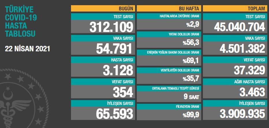 22 Nisan 2021 Perşembe Türkiye Günlük Koronavirüs Tablosu | Bugünkü korona tablosu| Vaka ve ölüm sayısı kaç oldu?
