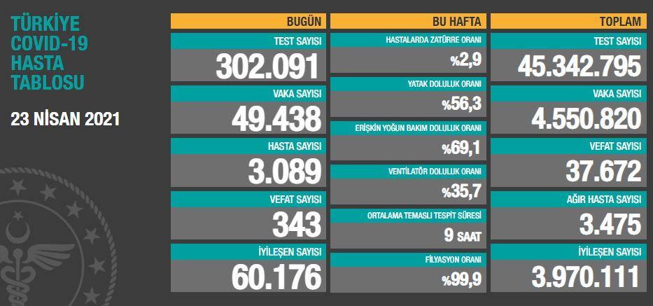 23 Nisan 2021 Cuma Türkiye Günlük Koronavirüs Tablosu | Bugünkü korona tablosu| Vaka ve ölüm sayısı kaç oldu?