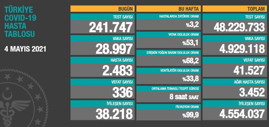 4 Mayıs 2021 Salı Türkiye Günlük Koronavirüs Tablosu   Bugünkü korona tablosu  Vaka ve ölüm sayısı kaç oldu?