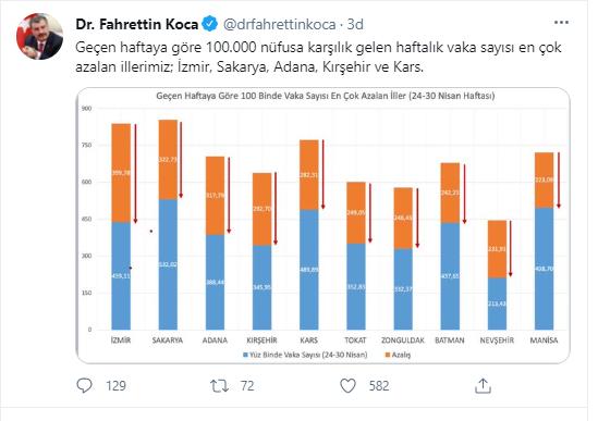 SON DAKİKA Bakan Koca dan vaka sayıları açıklaması