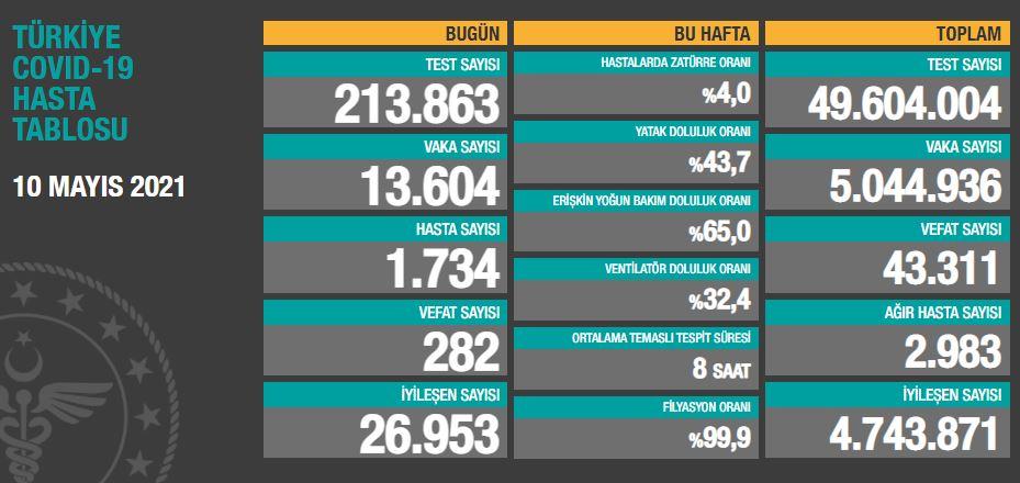 10 Mayıs 2021 Pazartesi Türkiye Günlük Koronavirüs Tablosu | Bugünkü korona tablosu| Vaka ve ölüm sayısı kaç oldu?