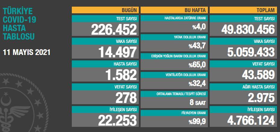 11 Mayıs 2021 Salı Türkiye Günlük Koronavirüs Tablosu | Bugünkü korona tablosu| Vaka ve ölüm sayısı kaç oldu?