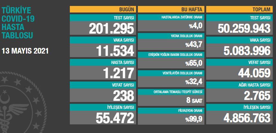 13 Mayıs 2021 Perşembe Türkiye Günlük Koronavirüs Tablosu | Bugünkü korona tablosu| Vaka ve ölüm sayısı kaç oldu?