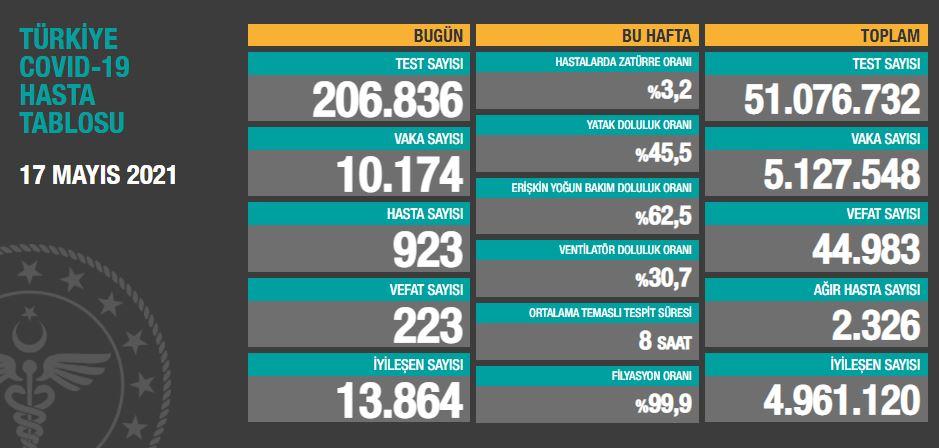 17 Mayıs 2021 Pazartesi Türkiye Günlük Koronavirüs Tablosu | Bugünkü korona tablosu| Vaka ve ölüm sayısı kaç oldu?