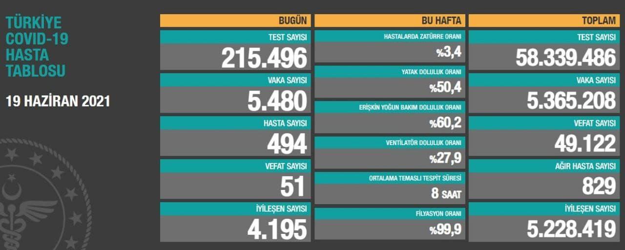 19 Haziran 2021 Cumartesi Türkiye Günlük Koronavirüs Tablosu | Bugünkü korona tablosu| Vaka ve ölüm sayısı kaç oldu?