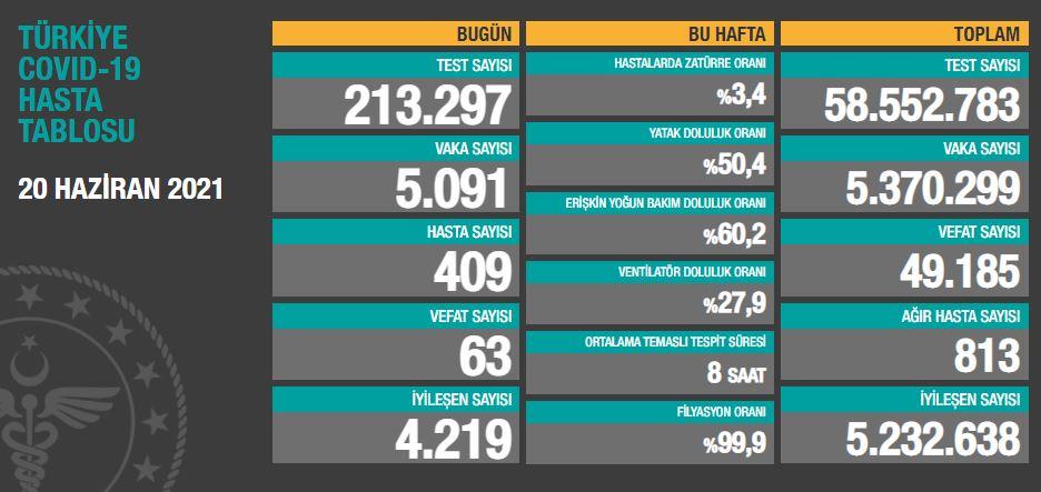 20 Haziran 2021 Pazar Türkiye Günlük Koronavirüs Tablosu   Bugünkü korona tablosu  Vaka ve ölüm sayısı kaç oldu?