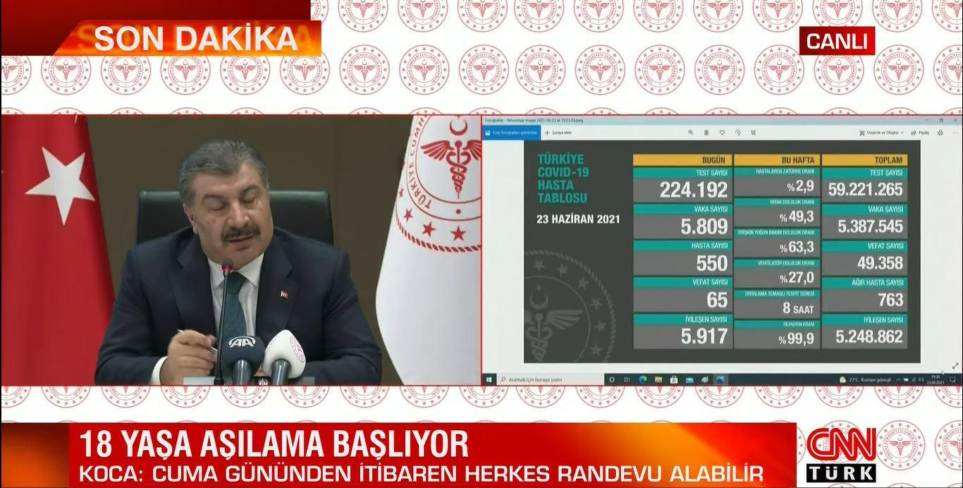 23 Haziran 2021 Çarşamba Türkiye Günlük Koronavirüs Tablosu   Bugünkü korona tablosu   Vaka ve ölüm sayısı kaç oldu?