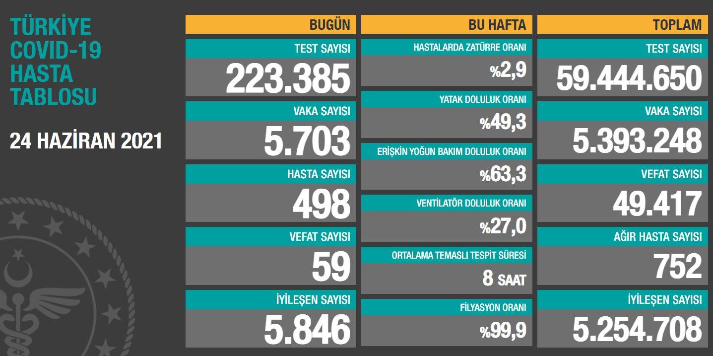 24 Haziran 2021 Perşembe Türkiye Günlük Koronavirüs Tablosu   Bugünkü korona tablosu   Vaka ve ölüm sayısı kaç oldu?