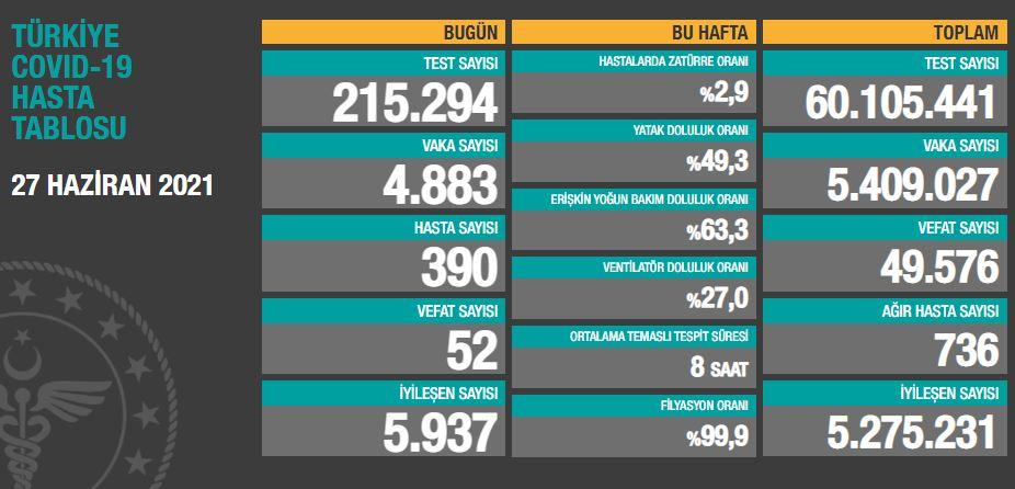 27 Haziran 2021 Pazar Türkiye Günlük Koronavirüs Tablosu | Bugünkü korona tablosu | Vaka ve ölüm sayısı kaç oldu?