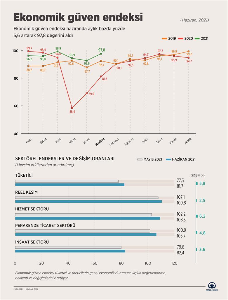 SON DAKİKA! TÜİK açıkladı: Ekonomik Güven Endeksi Haziran ayında yüzde 5.6 arttı!