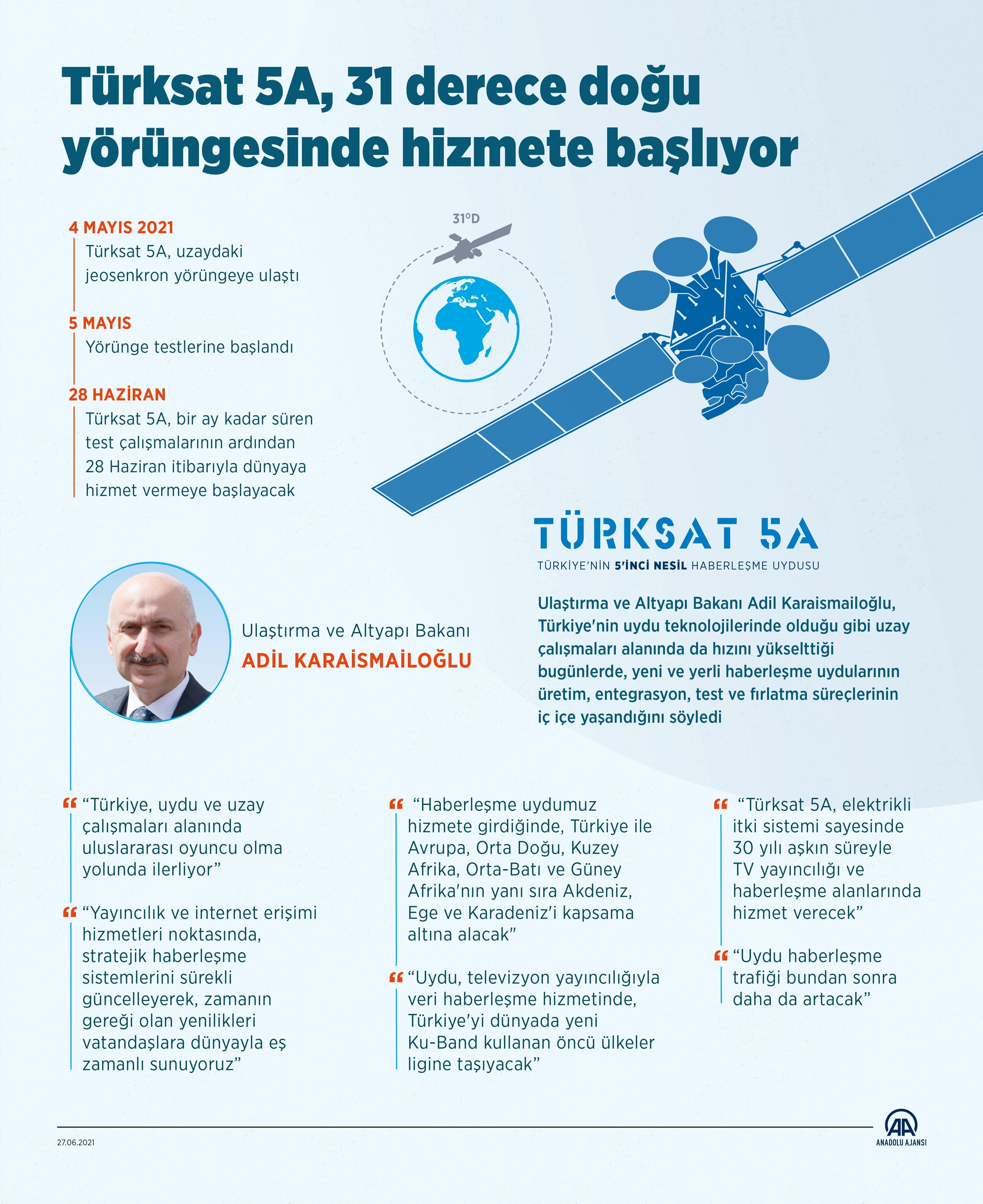 Türksat 5A frekans listesi, bilgileri 2021 | Türksat 5A frekans bilgileri değişecek mi?