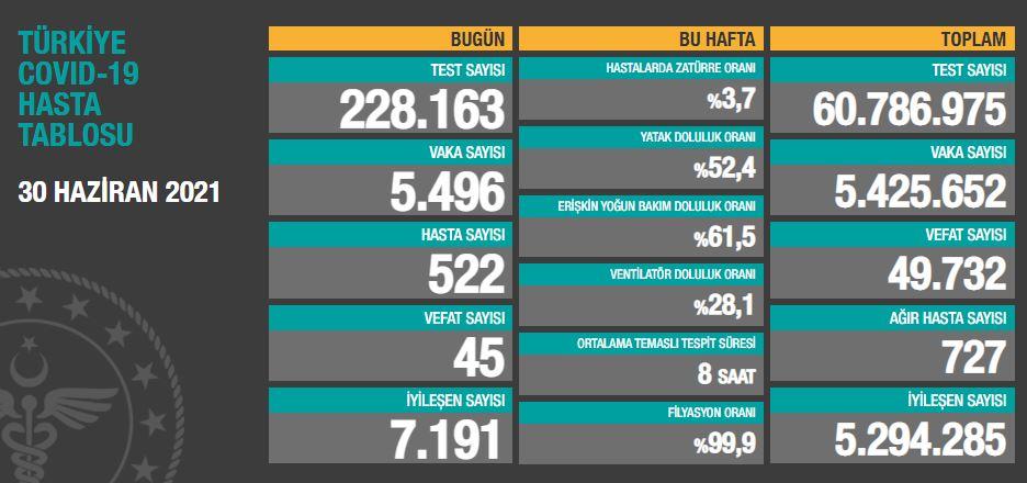 30 Haziran 2021 Çarşamba Türkiye Günlük Koronavirüs Tablosu | Bugünkü korona tablosu | Vaka ve ölüm sayısı kaç oldu?