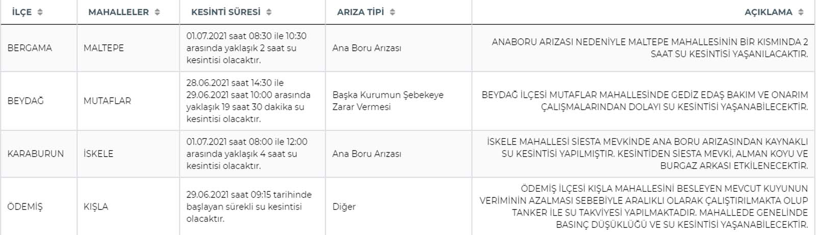 İSKİ, ASKİ, İZSU su kesintisi son dakika 2021: İstanbul, Ankara, İzmir'de sular ne zaman gelecek?