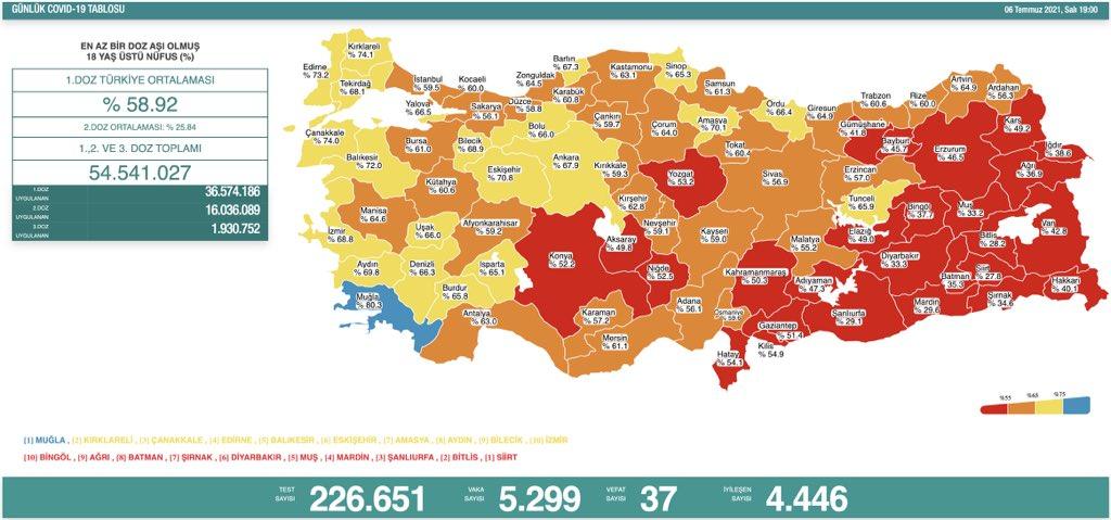 6 Temmuz 2021 Salı Türkiye Günlük Koronavirüs Tablosu | Bugünkü korona tablosu | Vaka ve ölüm sayısı kaç oldu?