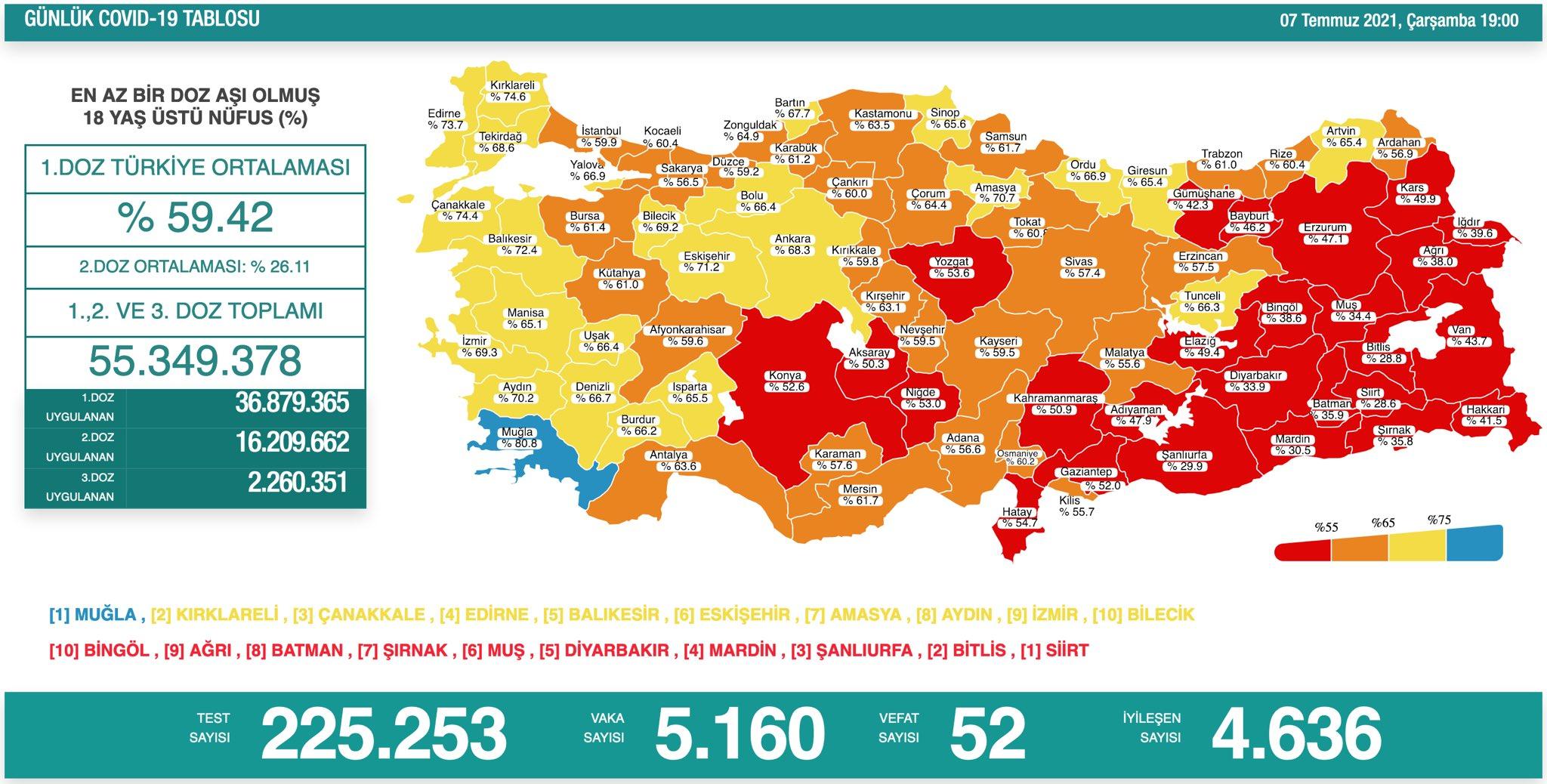 8 Temmuz 2021 Perşembe Türkiye Günlük Koronavirüs Tablosu | Bugünkü korona tablosu | Vaka ve ölüm sayısı kaç oldu?