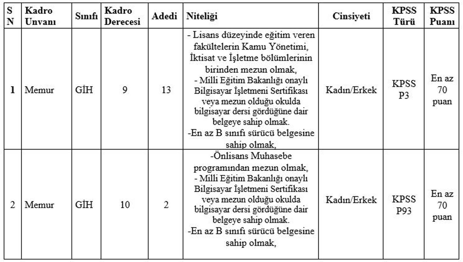 Konya Selçuklu Belediyesi memur alımı başvuruları ne zaman 2021? Konya Selçuklu Belediyesi 15 memur alımı başvuru şartları neler?