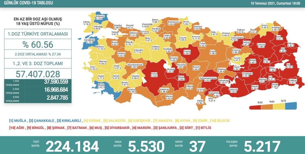 10 Temmuz 2021 Cumartesi Türkiye Günlük Koronavirüs Tablosu | Bugünkü korona tablosu | Vaka ve ölüm sayısı kaç oldu?