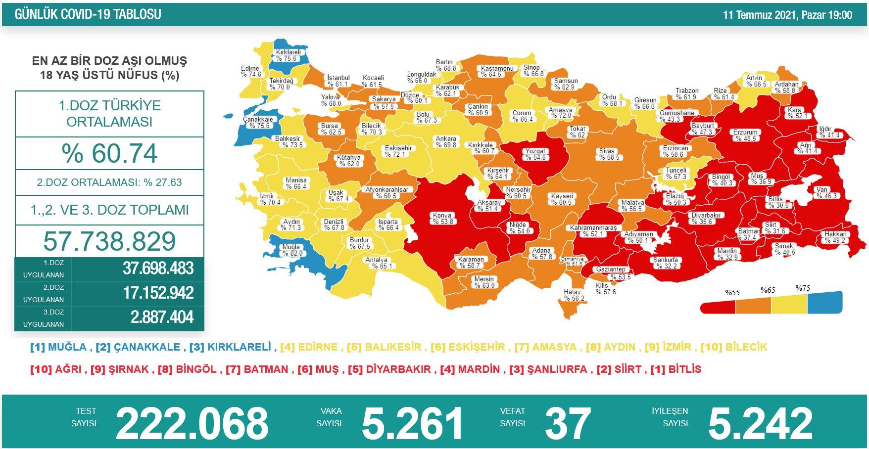 11 Temmuz 2021 Pazar Türkiye Günlük Koronavirüs Tablosu | Bugünkü korona tablosu | Vaka ve ölüm sayısı kaç oldu?