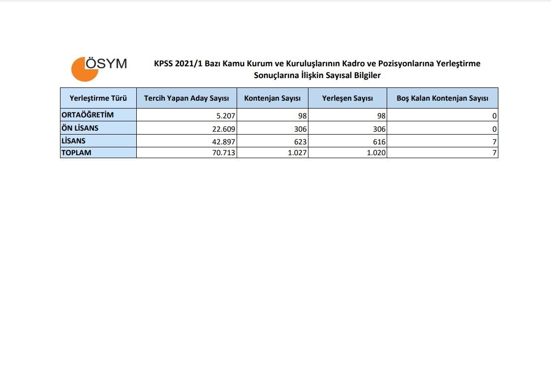 2021/1 merkezi atama kontenjanları   2021/1 merkezi atama taban puanları