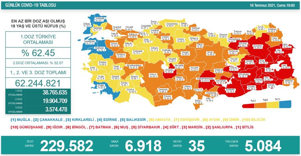 Türkiye Günlük Koronavirüs Tablosu 16 Temmuz 2021 Cuma | Bugünkü korona tablosu | Vaka ve ölüm sayısı kaç oldu?