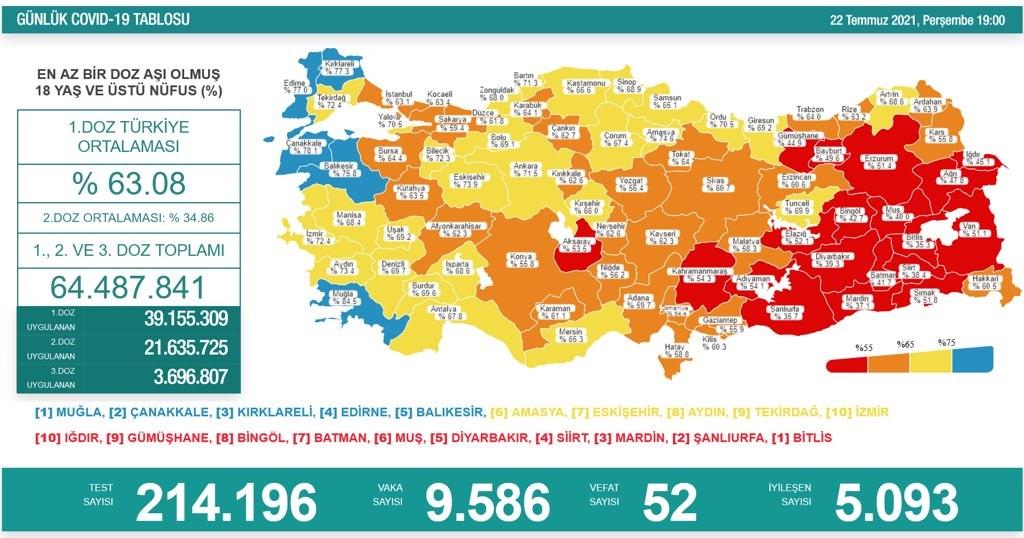 22 Temmuz 2021 Perşembe Türkiye Günlük Koronavirüs Tablosu | Bugünkü korona tablosu | Vaka ve ölüm sayısı kaç oldu?