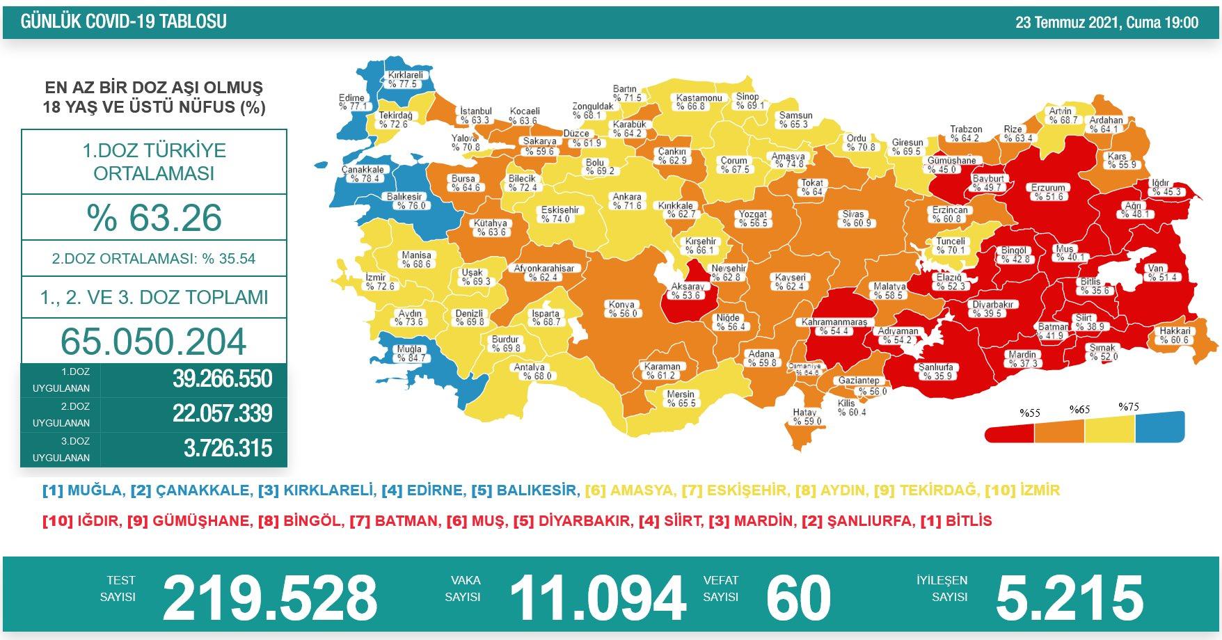 23 Temmuz 2021 Cuma Türkiye Günlük Koronavirüs Tablosu | Bugünkü korona tablosu | Vaka ve ölüm sayısı kaç oldu?