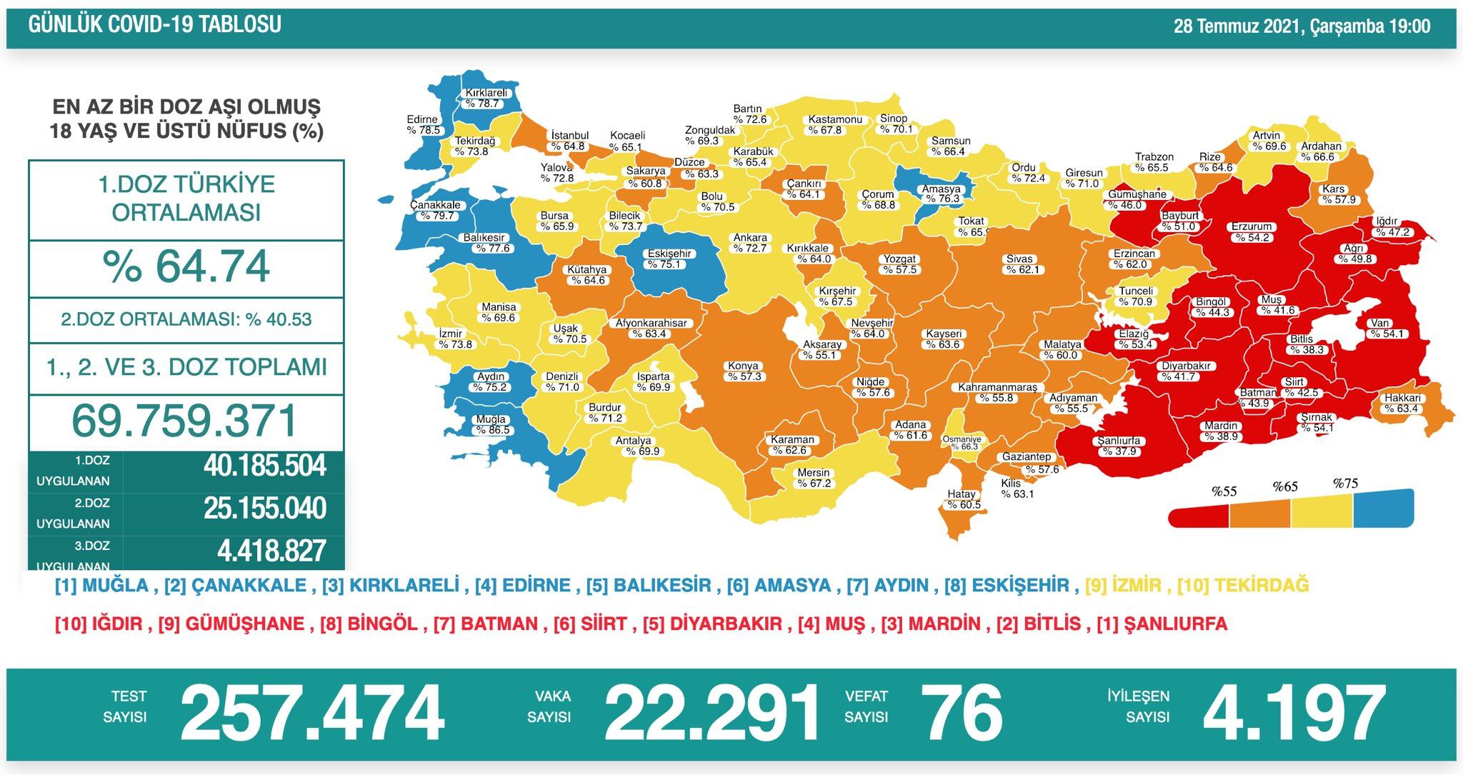 29 Temmuz 2021 Perşembe Türkiye Günlük Koronavirüs Tablosu | Bugünkü korona tablosu | Vaka ve ölüm sayısı kaç oldu?