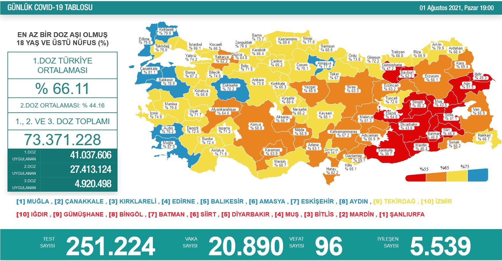 1 Ağustos 2021 Pazar Türkiye Günlük Koronavirüs Tablosu | Bugünkü korona tablosu | Vaka ve ölüm sayısı kaç oldu?