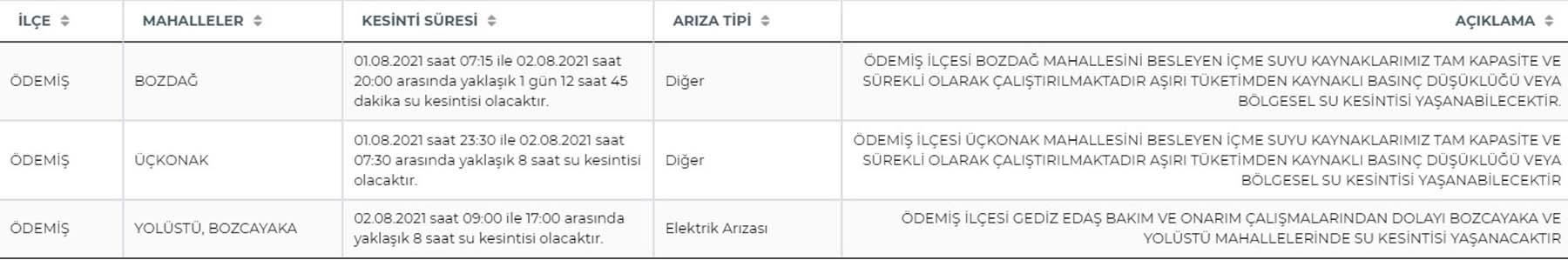 İstanbul İSKİ su kesintisi   İzmir İZSU su kesintisi 1 Ağustos Pazartesi Ankara ASKİ su kesintisi 1 Ağustos Pazartesi