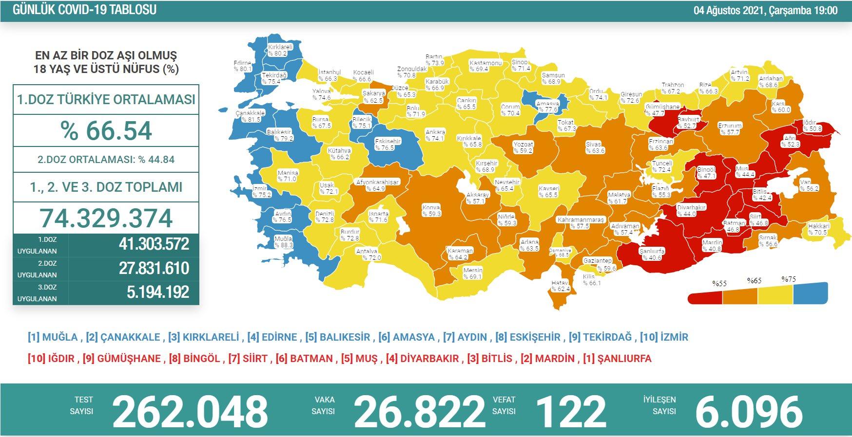 5 Ağustos 2021 Perşembe Türkiye Günlük Koronavirüs Tablosu | Bugünkü korona tablosu | Vaka ve ölüm sayısı kaç oldu?