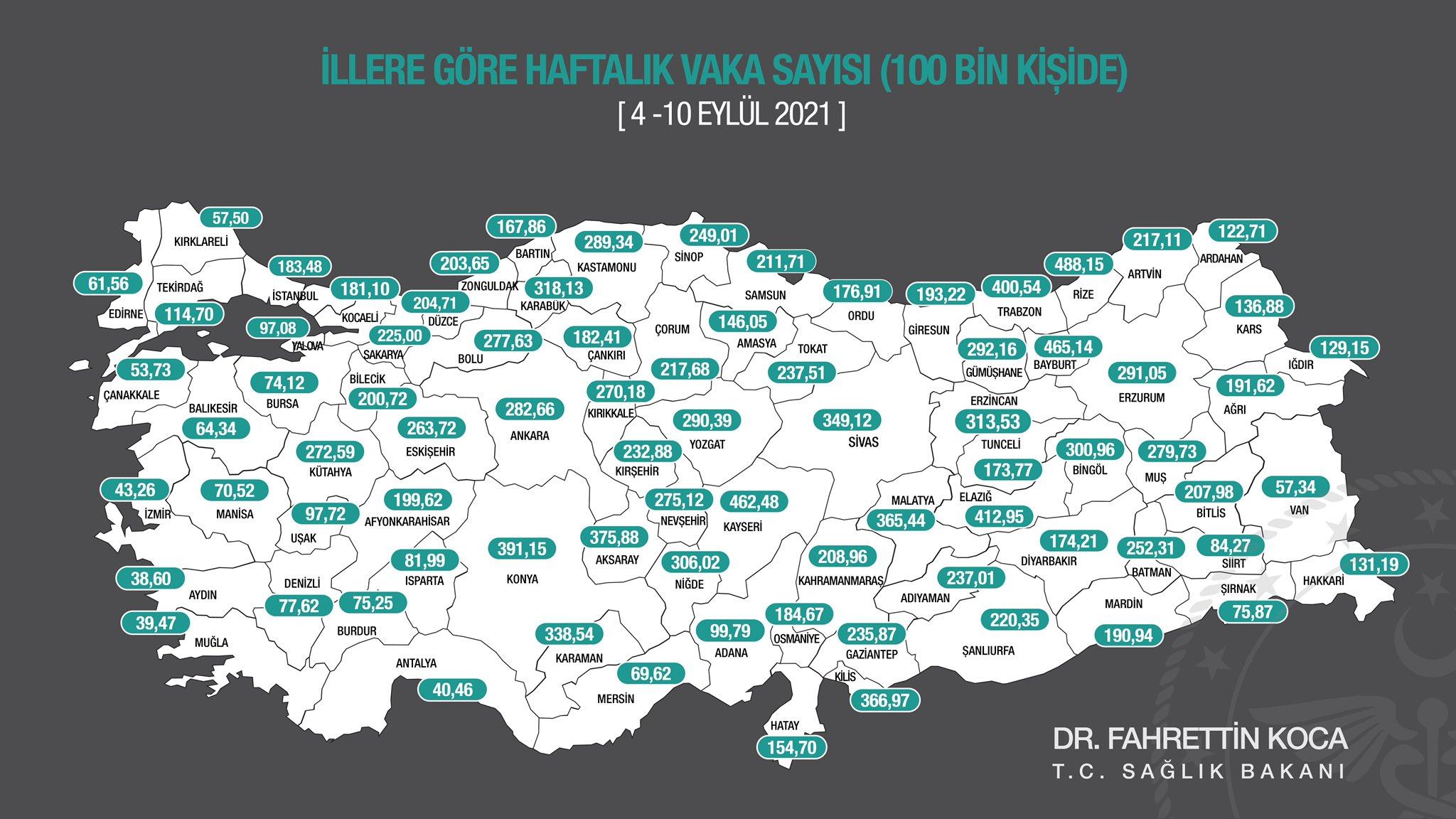 SON DAKİKA! Sağlık Bakanı Fahrettin Koca, illere göre haftalık vaka sayılarını açıkladı!