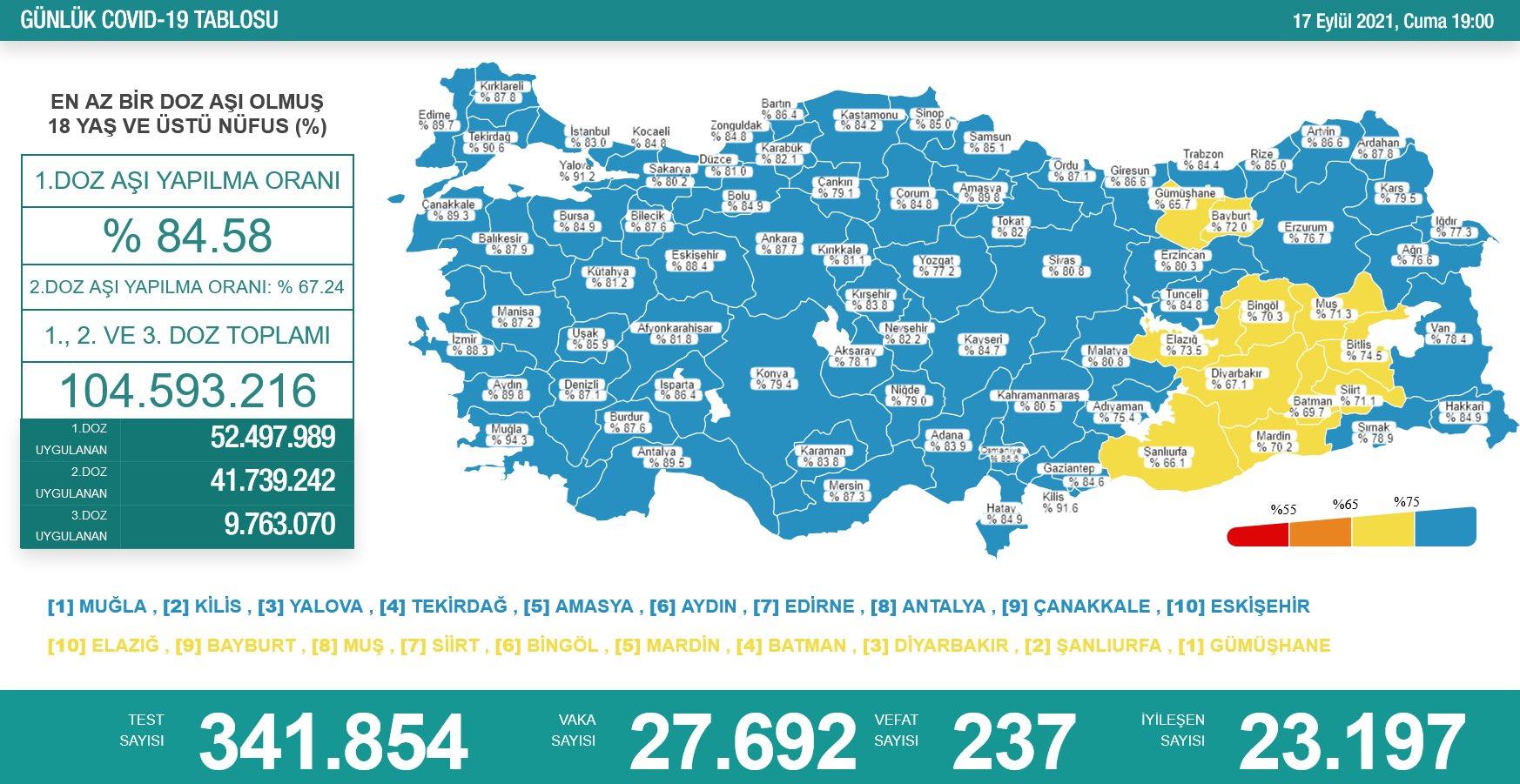 18 Eylül 2021 Cumartesi Türkiye Günlük Koronavirüs Tablosu | Bugünkü korona tablosu | Vaka ve ölüm sayısı kaç oldu?