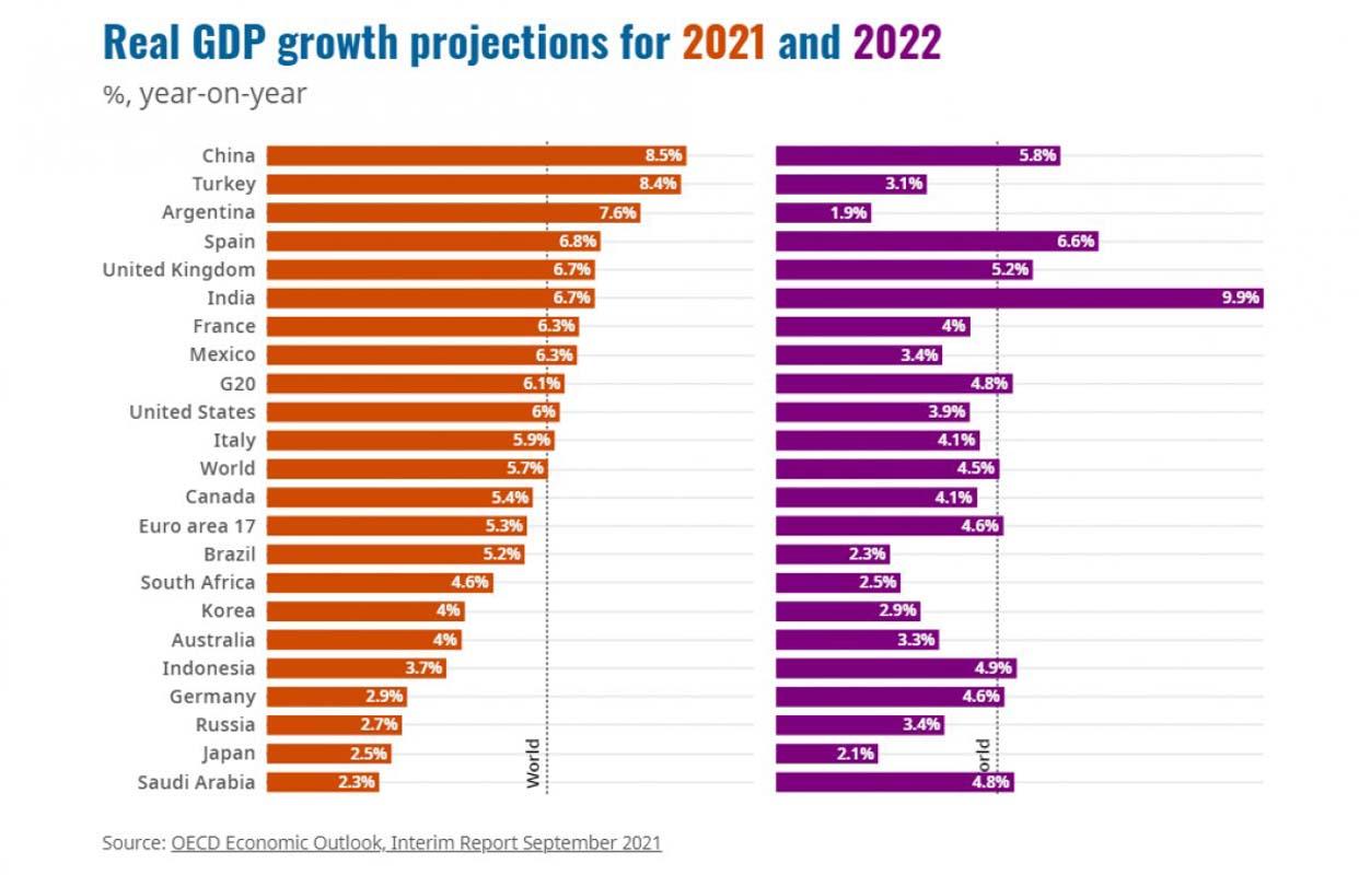 Dünyadaki tahmini ekonomi büyüme listesi yayınladı! Türkiye listede zirveye oynuyor!