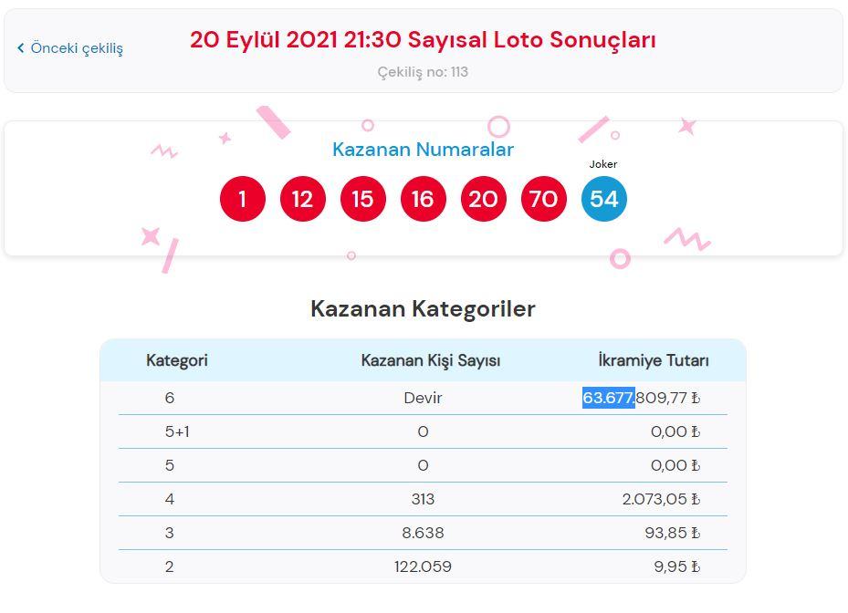 Çılgın Sayısal Loto çekiliş sonuçları 22 Eylül 2021 Çarşamba | Çılgın Sayısal Loto Sonuç sorgulama ekranı