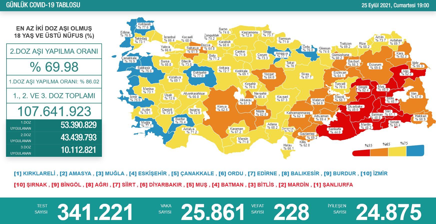 26 Eylül 2021 Pazar Türkiye Günlük Koronavirüs Tablosu   Bugünkü korona tablosu  Vaka ve ölüm sayısı kaç oldu?
