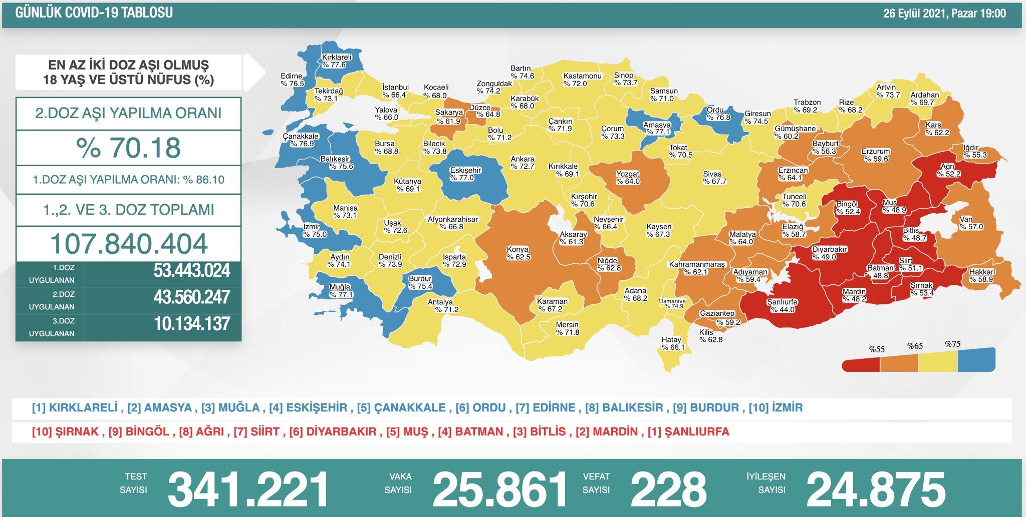 27 Eylül 2021 Pazartesi Türkiye Günlük Koronavirüs Tablosu   Bugünkü korona tablosu   Coronavirüs vaka ve ölüm sayısı kaç oldu?