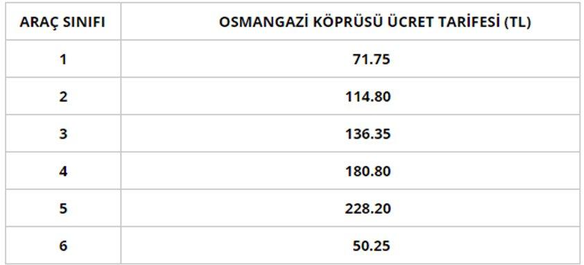 Bayramda Osmangazi köprüsü ücretsiz mi 2018?  Hangi köprü ve otoyollar ücretsiz?