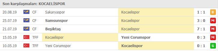 Sakaryaspor Kocaelispor özet izle | Sakaryaspor Kocaelispor maç özeti