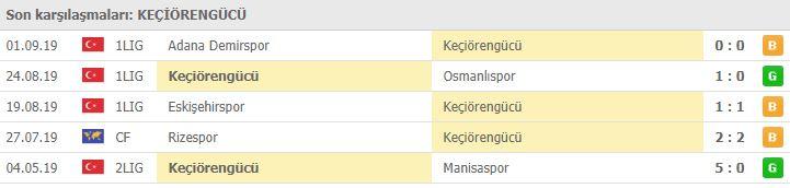 Konyaspor Keçiörengücü maçı hangi kanalda   Konyaspor Keçiörengücü maçı canlı izleme linki