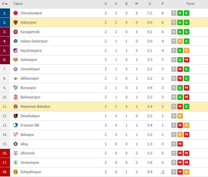 Menemen Belediyespor Hatayspor özet izle | Menemen Belediyespor Hatayspor maç özeti