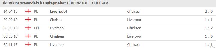 Liverpool Chelsea maçı hangi kanalda | Liverpool Chelsea maçı canlı izleme linki