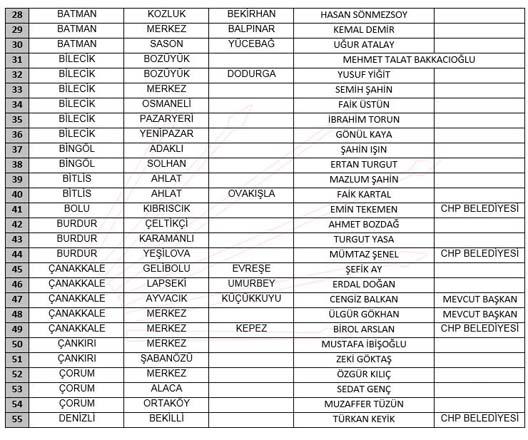 CHP belediye başkan adayları belli oldu
