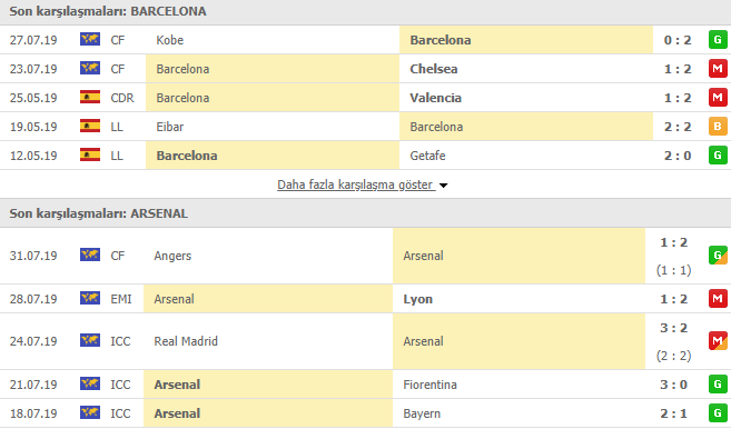 Barcelona Arsenal maçı canlı izleme linki | Barcelona Arsenal maçı hangi kanalda