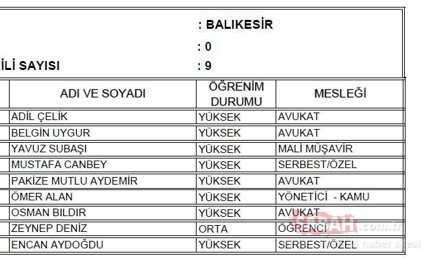 Balıkesir AK Parti milletvekili adayları 2018 - 24 Haziran erken seçimleri